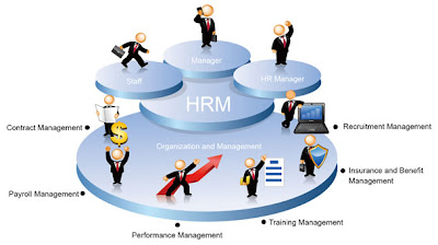 transfer and separation in human resource management Chapter 9 in the future of business managing human resources and labour relations learn human resource management a temporary separation of an employee.