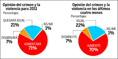 Opinion poll - crime in Honduras