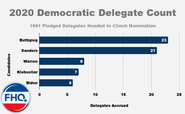 2020 Democratic Delegate Count