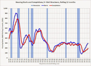 Calculated Risk: A comment on Housing Starts