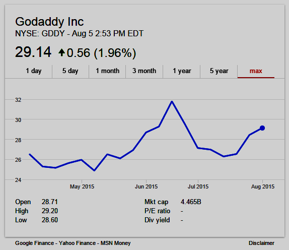 GoDaddy stock chart graphic - NYSE:GDDY
