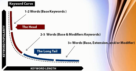 What is Keyword Curve?