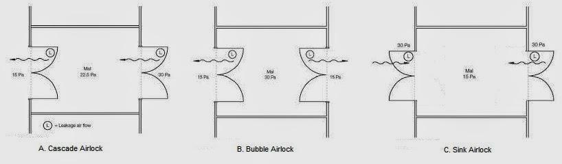 Airlocks
