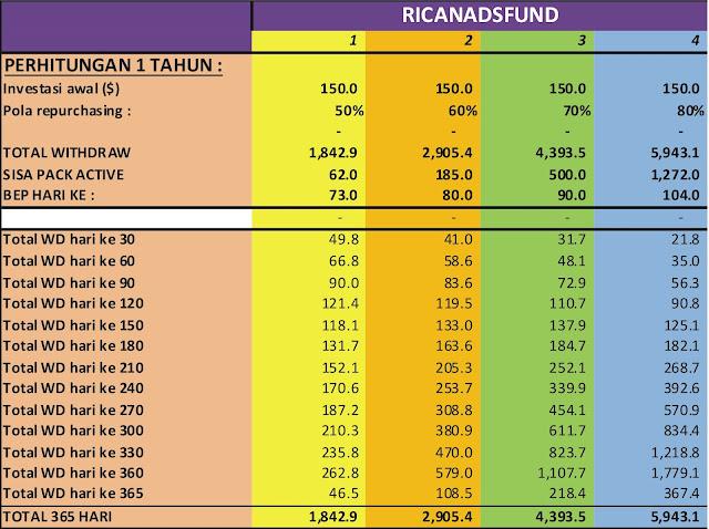 Ricanadfunds.com bisnis investasi not scam?