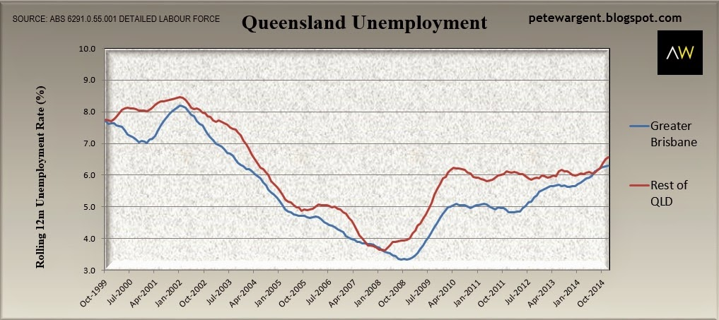 unemployment queensland