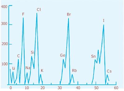 Plot afinitas elektron terhadap nomor atom untuk 56 unsur pertama
