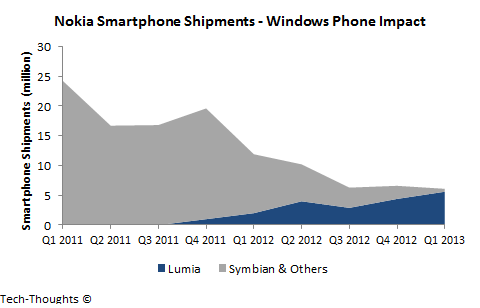 Nokia Smartphone Shipments - Windows Phone Impact