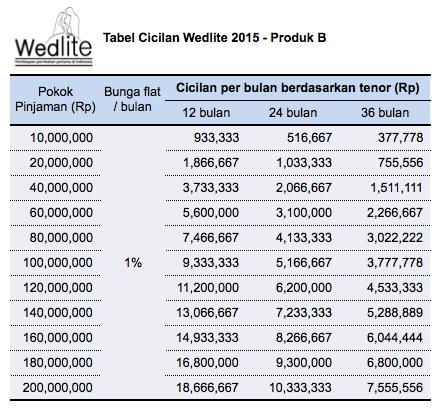 pinjaman pernikahan hanya 1 juta per bulan