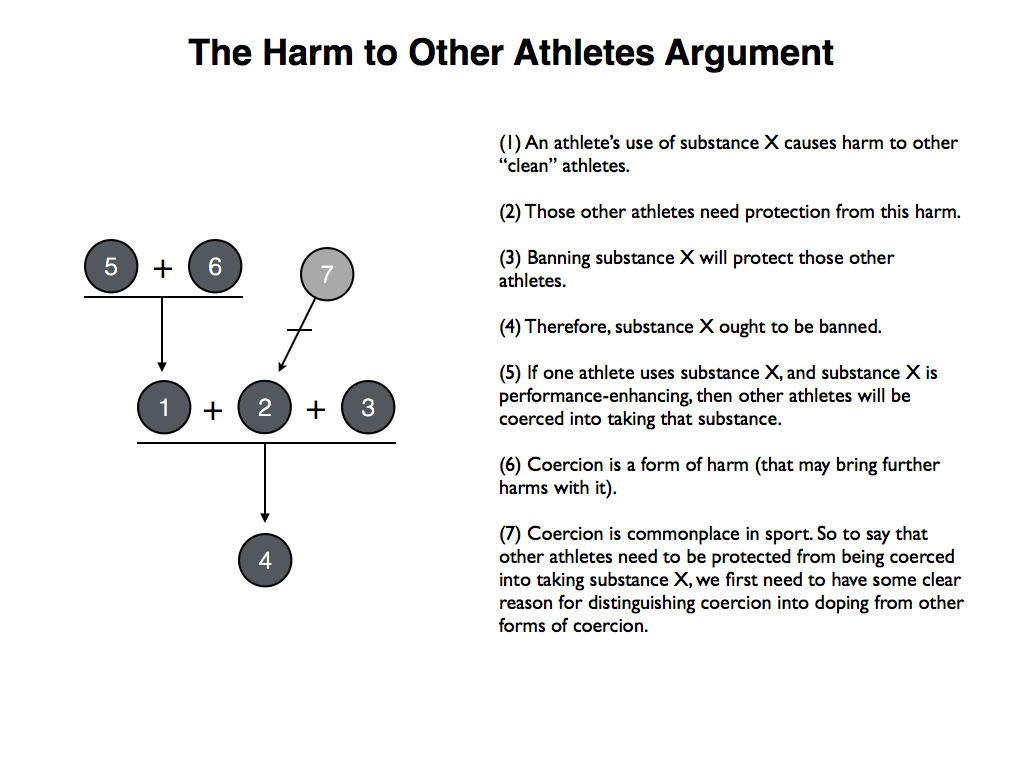 philosophical disquisitions overview of the arguments against the next argument is predicated on the notion that doping harms society as a whole following the template that has been set down above we can for se