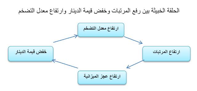آثار تخفيض قيمة الدينار الكويتي