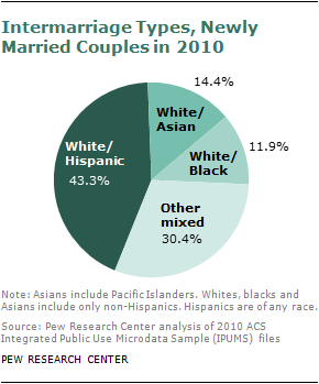 """an analysis of the increase in the number of interracial marriages in america In 2010, 18% of all new marriages were between blacks and whites, nearly twenty times higher than in 1950 and more than 15% were """"intermarriages"""" – marriages between people who don't identify as the same racial or ethnic group, up from 67% in 1980 professed attitudes about interracial marriage have also changed dramatically."""