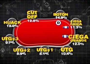 posicion poker