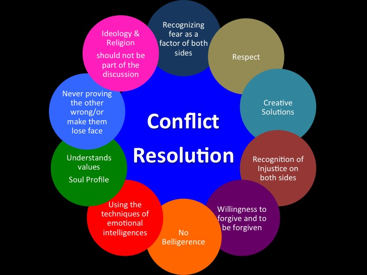 conflict resolution strategies in the workplace Workplace conflicts are a common phenomenon here are some interesting that can help you resolve conflicts with your co-workers with ease.