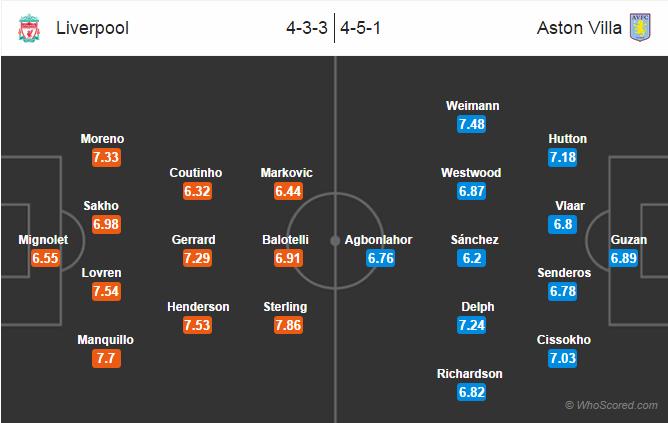 Possible Lineups: Liverpool vs Aston Villa
