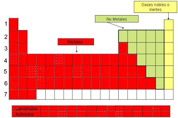 tabla periodica metales gases nobles gallery periodic table and tabla periodica metales metaloides no metales gases - Tabla Periodica Metales No Metales Gases Nobles
