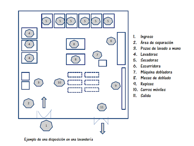 Distribución de la lavandería