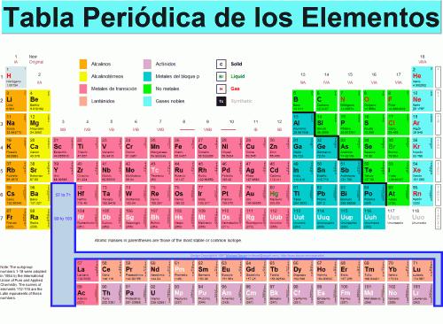 Tabla peridica la propiedades qumicas de los elementos de una triada eran similares y sus propiedades fsicas variaban de manera ordenada con su masa atmica urtaz Choice Image