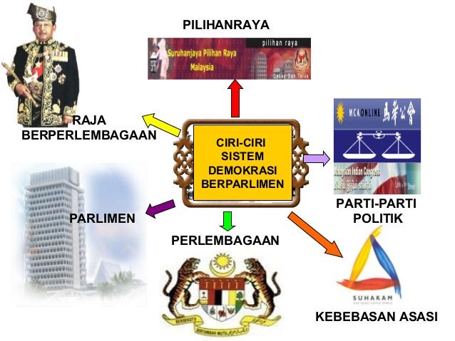 Sistem Demokrasi Berparlimen: Demokrasi Berparlimen ...
