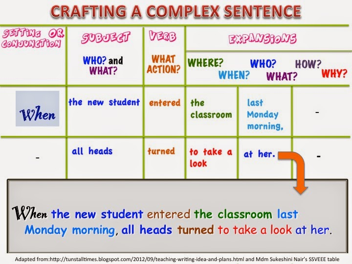 Show me dont tell me complex sentences this is an example of the conjunction although in a complex sentence do take note of the common error our malaysian students make when using the ccuart Choice Image