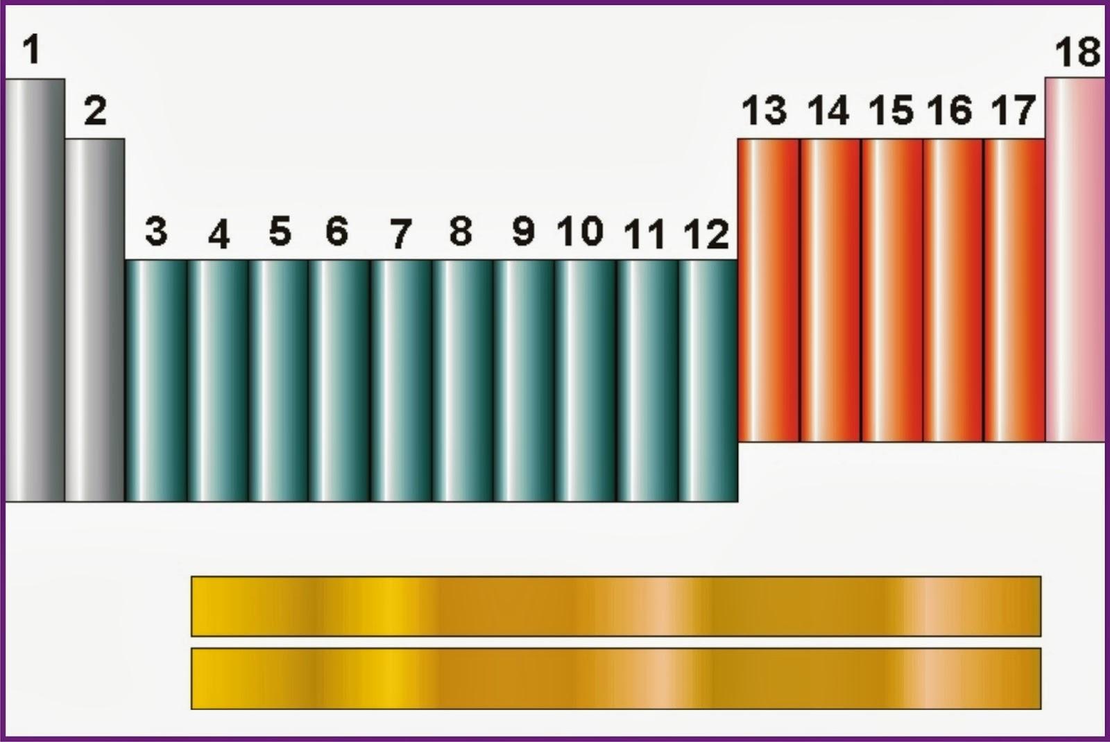 La tabla periodica a las columnas verticales de la tabla peridica se les conocen como grupo hay 18 grupo estndar de los cuales 10 son cortos y los 8 restante son largos urtaz Image collections