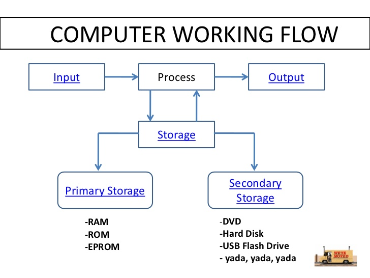 hard disk and ram relationship