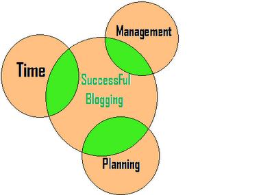 successful blogging time management planning