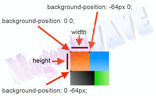 CSS-спрайт - свойство background-position