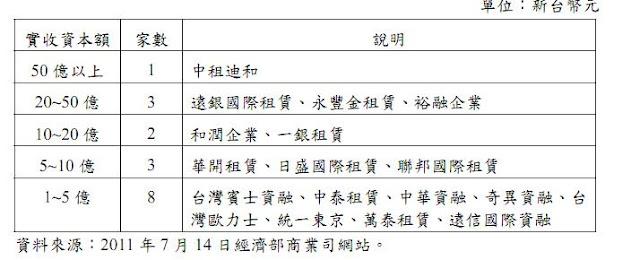 遠銀國際租賃股份有限公司<人才招募及徵才工作機會>1111人 …_插圖