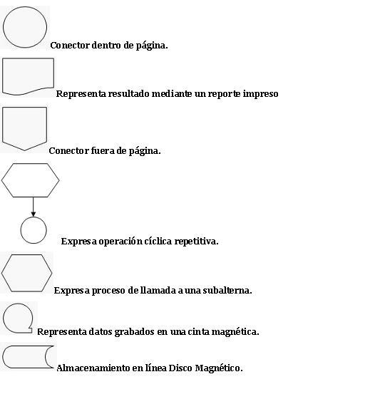Desarrolloluis2012 smbolos o figuras del diagrama de flujo y su smbolos o figuras del diagrama de flujo y su significado ccuart Choice Image