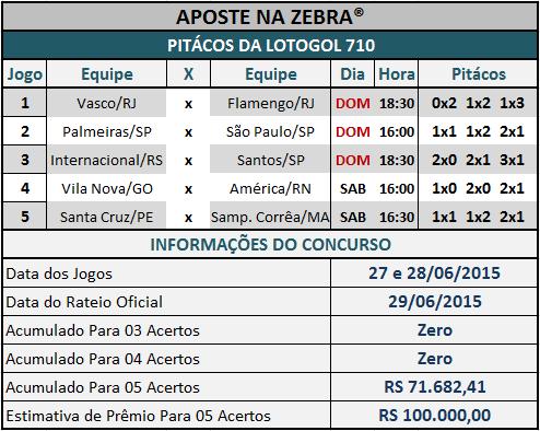 LOTOGOL 710 - PITÁCOS DA ZEBRA