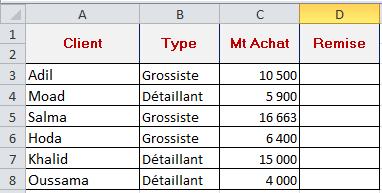 جدول المعطيات