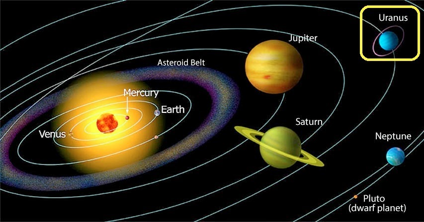 Uranus the 7th planet solar system ~ The Free Science