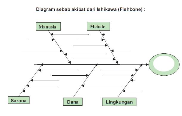 Ahmad furqon analisis masalah kesehatan komunitas untuk masing masing kemungkinan penyebab cuba membuat daftar sub penyebab dan letakkan pada cabang yang lebih kecil 8 setelah semua idependapat dicatat ccuart Images