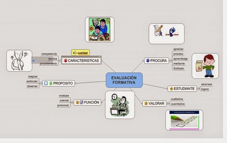 Organizador visual - Definicion de multimedia ...