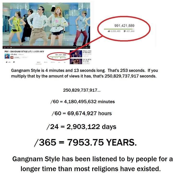 Gangnam Style Video Views Calculation