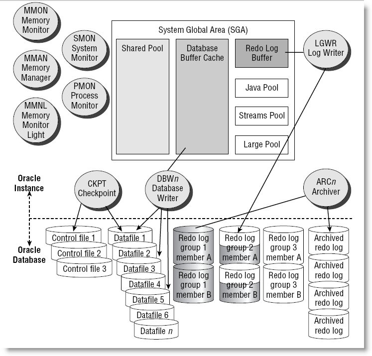 Oracle Database Architecture (10g)