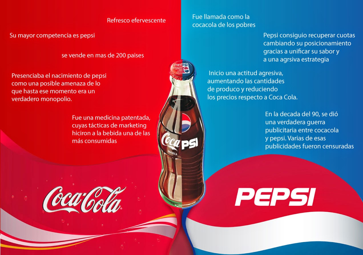 coca cola vs pepsi background