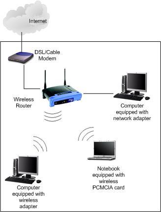 Airtel Broadband     WiFi    Network    Setup    Guide  5 Simple Steps to    set up    a    WiFi    work