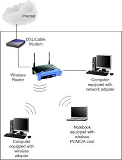 Diagram to connect a WiFi Router to PC and Laptop