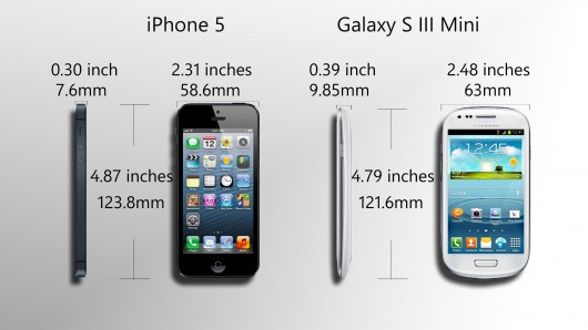 Galaxy S3 Mini vs iPhone 5 Display Comparison