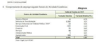 Alagoas foi o estado que mais gerou empregos no Brasil, em outubro