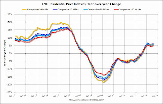 FNC House Price Index