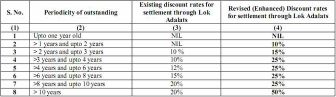 BSNL Revised Discount Rate Slab Wise depending Upon Age of Outstanding