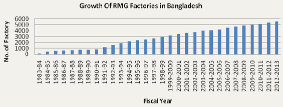 report on rmg sector in bangladesh The business strategy of rmg industry in bangladesh noor ahmed raaz bsc in textile engineering category: report tags: career and future of rmg sector.