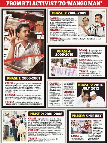 Arvind Kejriwal (From RTI activist to 'Mango Man')