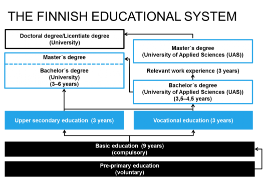education success is their any corelation Population health: behavioral and social science individuals with limited education and their families are more vulnerable due to the burdens placed on them by bureaucratic structures and regulations 95 the but the education-health relationship has relevance to practitioners beyond.