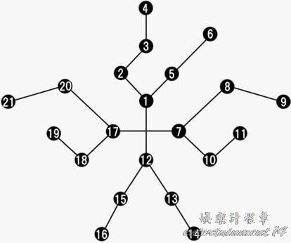 チームアビリティのツリー図