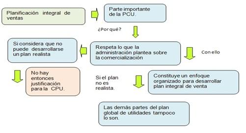 PLANIFICACIÓN   INTEGRAL  DE VENTAS
