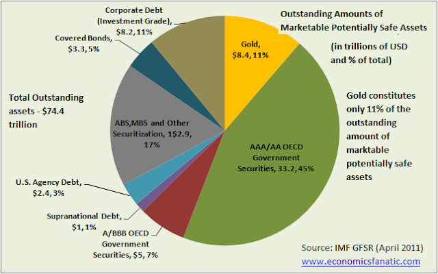Outstanding amount of marketable potentially safe assets (April 2012)