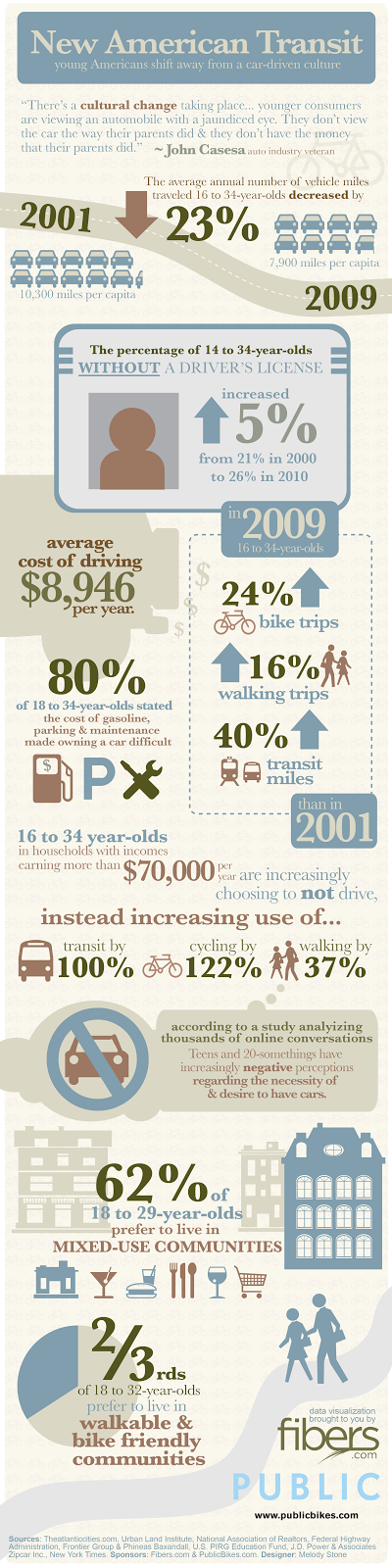 Infographic, transportation, design, cycling, walking, public transit
